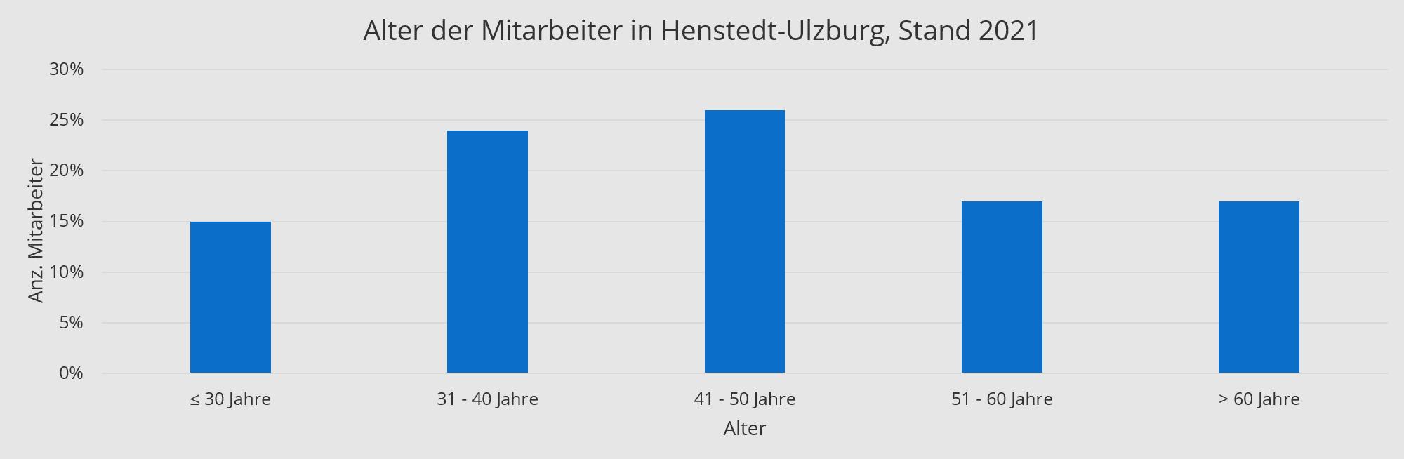 Alter der Mitarbeiter Böger + Jäckle