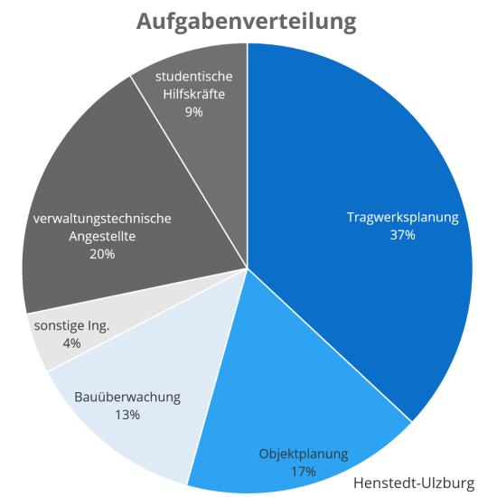 Diagramm Aufgabenverteilung Böger + Jäckle
