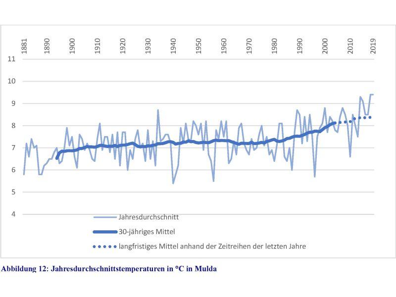 Entwicklung Jahresdurchschnittstemperatur Mulda